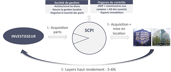 scpi fonctionnement